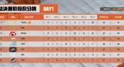 微博杯总决赛首日:Tianba两连鸡领跑积分榜