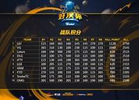 ImbaTV好汉杯第十一周LSJ后来居上夺冠