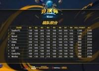 好汉杯第八周SnakeTC战队成功实现两连冠