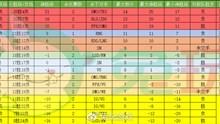 深入带你分析常规赛最终名次&季后赛名额