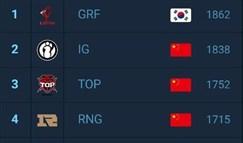 LOL全球战队榜:GRF超越IG成为世界第一