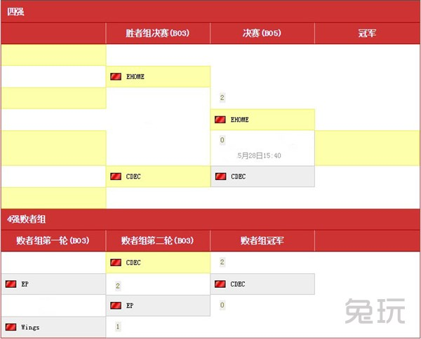 小组赛:10支预选赛队伍分成a,b两组,5月25日-26日进行积分循环赛