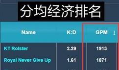 洲际赛战队数据盘点:四战全胜 kt胜率第一