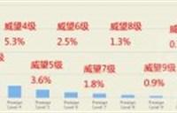 国外PVP威望等级统计:威望3级以上的不足50%