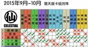 <font color='#FF0000'>小鱼鱼大仙人战队 九月至十月国服天梯指南</font>