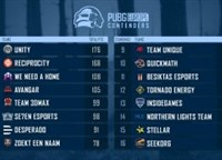 PEL次级赛:Unity反超Rec列积分榜榜首