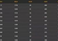 快手公开赛正赛:B组总积分17战队领衔晋级
