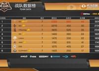虎牙天命杯线下总决赛首日V5小组第一,4AM仅吃一鸡排名第六