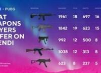 维寒迪最佳武器TOP5 M4A1仍是最流行的枪械