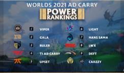 外媒发布S11全球总决赛ADC、辅助选手排名