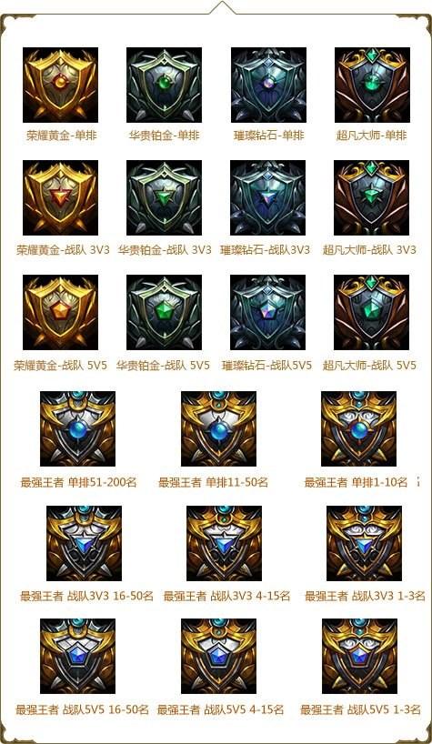 荣耀黄金,华贵铂金,璀璨钻石,超凡大师,最强王者各段位边框