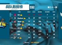 ImbaTV好汉杯第二十一周QM战队最终夺冠