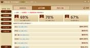 <font color='#0000FF'>炉石传说秋日最新缺德卡组 传说组69%胜率</font>
