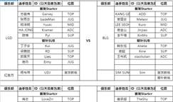 8月10日首发:iG.Leyan与RNG.LoveZrr首秀