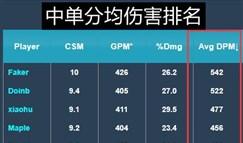 洲际赛选手数据盘点:中单伤害Faker最高