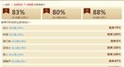 动物园永不过时 粉碎术士1小83%胜率上传说