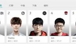 LPL最新选手排名:中单小虎超越Rookie