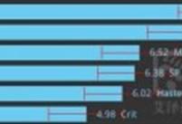帮你追求最大化dps:Blink的奥法全攻略