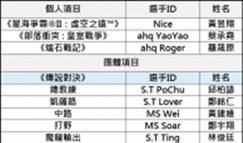 中国台湾队亚运名单公布:Karsa并未入选
