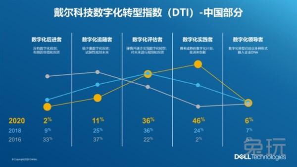 《【煜星娱乐app登录】引领全球的2020戴尔科技数字化转型指数(DTI)发布 调查结果表明全球数字化转型进程加速》