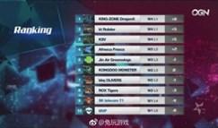 MVP获LCK赛季首胜!SKT四连败落入降级区