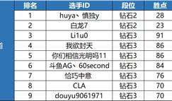云顶之弈TOC2全国总决赛晋级名单公示