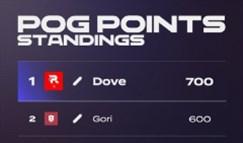 英雄联盟LCK选手POG排名 Dove位列第一