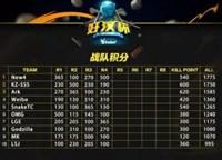 ImbaTV好汉杯第八周第一日:New4暂时领先