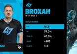 LCS:本周最佳选手 CLG战队打野Broxah