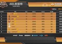 虎牙天命杯迎来收官之战,V5战队高居榜首,4AM排名第十仍需努力