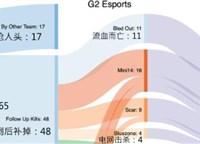 PEL击杀数据统计:G2三分之一的击杀来自连狙
