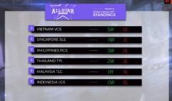 GPL全明星小组赛战罢 越南赛区5-0遥遥领先